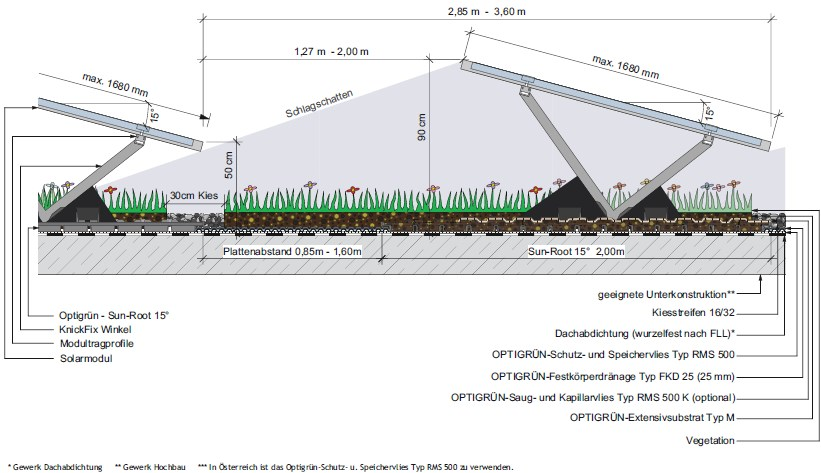 Sun-Root 15 - Cost efficient combination of green roofs and photovoltaics